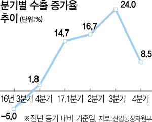 올 수출 증가율 4% 내놨지만..정부 내부선 '3%도 쉽지않아'
