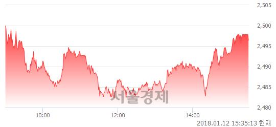 [마감 시황]  기관 매수 우위.. 코스피 2496.42(▲8.51, +0.34%) 상승 마감