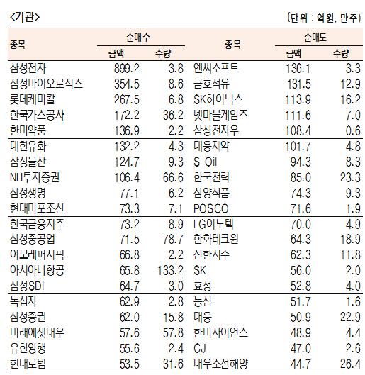 [표]유가증권 기관·외국인·개인 순매수·도 상위종목(1월 12일-최종치)