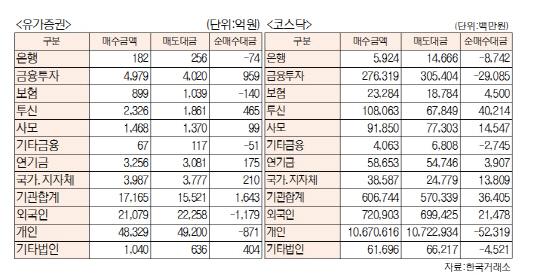 [표]투자주체별 매매동향(1월 12일-최종치)