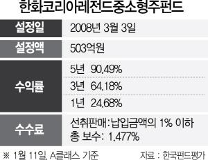 [펀드줌인-한화코리아레전드중소형주] 4차혁명 수혜종목에 집중...1년 수익률 24.7%