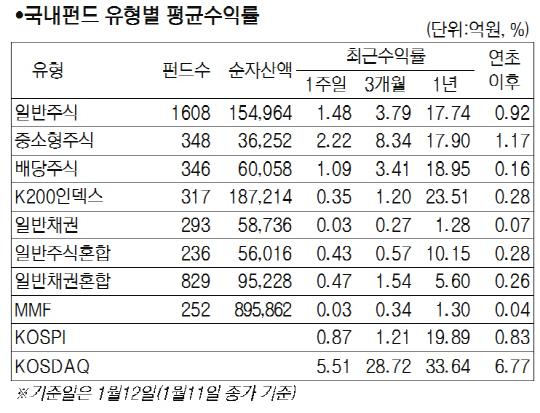 [서경펀드닥터]정부정책에 코스닥 활황...중소형주식펀드 2.22% 기록