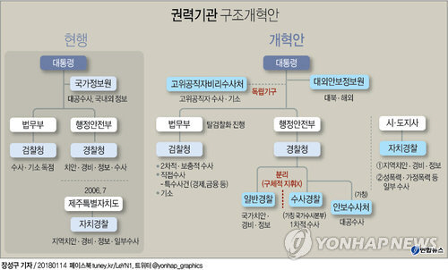 조국 민정수석 '국정원·검찰·경찰, 국민 위해 권한 행사토록 조직 개편'
