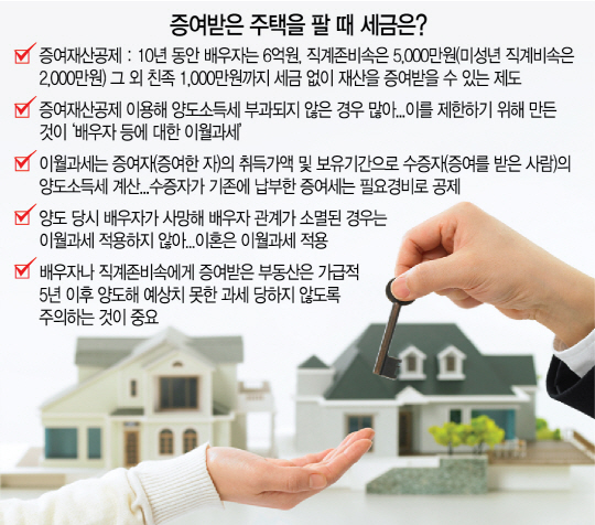 [머니+부동산 Q&A] 부모에 증여받은 주택, 양도 때 세금은
