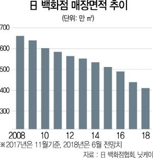 살아난 경기에도…日백화점, 10년새 몸집 20%↓