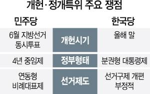 [15일 개헌·정개특위 첫 회의] 개헌시기·정부형태·선거구제 '가시밭길' 예고