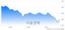 [마감 시황]  외국인의 '팔자' 기조.. 코스닥 879.99(▼18.20, -2.03%) 하락 마감