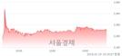 (유)태림포장, 매수잔량 351% 급증