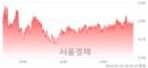 [마감 시황]  기관 매수 우위.. 코스피 2520.26(▲4.45, +0.18%) 상승 마감