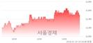 (코)코스온, 3.31% 오르며 체결강도 강세 지속(165%)