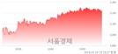 (유)GS글로벌, 3.09% 오르며 체결강도 강세 지속(146%)