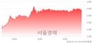 (코)하림, 3.92% 오르며 체결강도 강세 지속(150%)