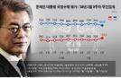 文대통령 국정지지율 4.6%P↓ 66%…작년 9월이후 최저