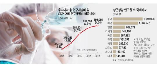 [文 '이공계 대책 세워라'] 4차혁명 바쁜데...10년내 '공학인재 22만명 부족' 닥친다