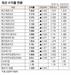 [표]채권 수익률 현황(2월 9일)