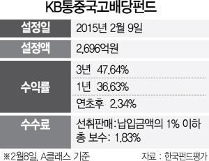 [펀드줌인-KB통중국고배당펀드]中본토·홍콩 등 '통'으로 투자...3년 수익률 47.64%