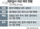 유한회사도 외부감사 받게 했지만...다국적기업 빠져나갈 구멍 '숭숭'