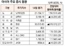 [표]아시아 주요 증시 동향(2월 14일)