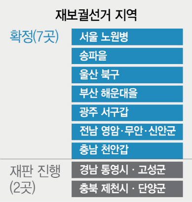 [막오른 6·13 지방선거] 판 커진 재보선...최소 10곳 이상 '미니 총선'