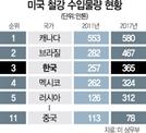 [이슈&워치] 같은 동맹인데...日 빼고 '만만한 한국'에 관세폭탄