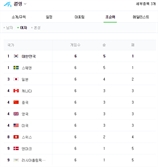 """여자 컬링 순위, 대한민국 '공동 1위' 누리꾼 """"너무 자랑스럽다"""" 응원 봇물"""