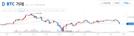 [아침시황]연휴랠리 끝... 리플 전일대비 5.77% 하락