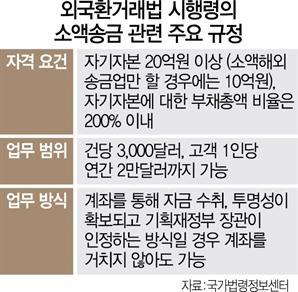 [S-리포트]규제에 막힌 '해외송금 수수료 제로'