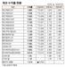 [표]채권 수익률 시세(2월 21일)