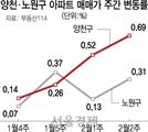 """[부동산 시장이 사라졌다] 목동·상계동 매수 문의 '뚝'...집주인 """"어떻게하나"""" 걱정만"""