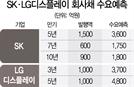 """""""성장성 밝다""""...SK·LGD 회사채 대박"""