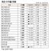 [표]채권 수익률 현황(2월 22일)