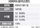 [펀드줌인-KB차이나포커스]국내외 우수 中펀드 담아...5년 수익률 73%