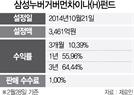 [펀드줌인-삼성누버거버먼차이나] 美·中·홍콩 상장주에 투자...3년 수익률 64%