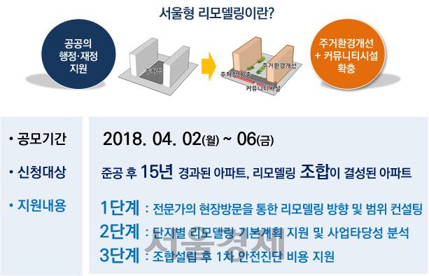 서울시 '서울형 리모델링 사업' 착수, 4월 시범단지 선정