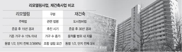 서울시, 리모델링 첫 재정지원..꽉 막힌 재건축 대안되나