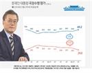 '안희정 파문'에도 문 대통령 국정지지율 70%대 육박