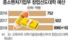 [S리포트] 대학창업 지원금 '타먹기' 급급