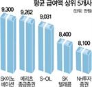 '연봉킹'은 SK이노베이션 9,300만원…'근속 1위'는 기아차 20.3년