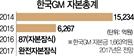 [단독]토지자산 재평가 가능한데도...한국GM '자본잠식' 방치 의혹