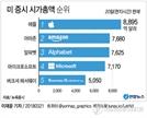 """아마존, 알파벳 제치고 시총 2위로…""""애플만 남았다"""""""