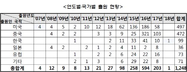美·中, 블록체인 특허출원 78% 점유…韓 8%에 불과