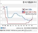 美연준, 0.25%P 금리인상…10년여만 한미 금리역전