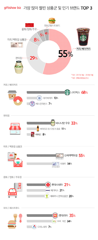 가장 많이 팔린 기프티쇼 1위는 단연 '스타벅스'