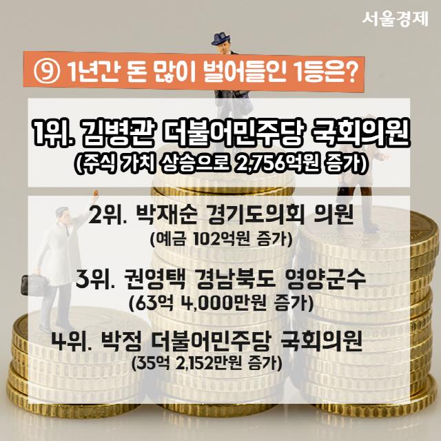 [카드뉴스] 문재인 대통령 2등, 도종환 장관 3등…공직자 재산 '별별 랭킹'