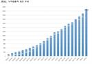 3월 P2P 누적 대출액, 전월 대비 10% 증가한 2조3,000억원