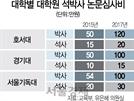 [S리포트] 박사 논문심사비 2년새 50만→120만원 올린 곳도