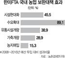 [한미FTA 이행평가 보고서]韓, 제조업만 수혜...美는 IT서비스·車 판정승