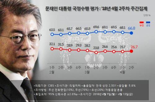 김기식 논란에…文대통령 지지율 2주연속 하락 66.8%