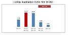 중소기업계, 공휴일 유급휴일화로 인건비 부담 8.3% 증가