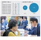 """[에셋+ TDF 三國志] 삼성자산운용 """"최적 연금솔루션 제공""""...수탁고도 수익률도 1위"""